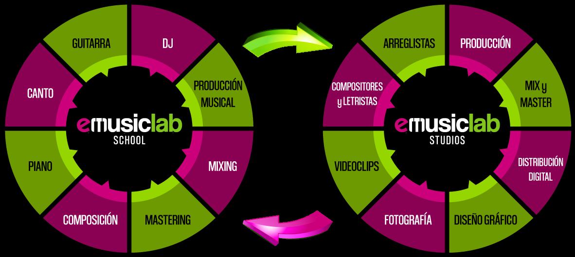 Emusic Lab Agencia Escuela Estudio Madrid